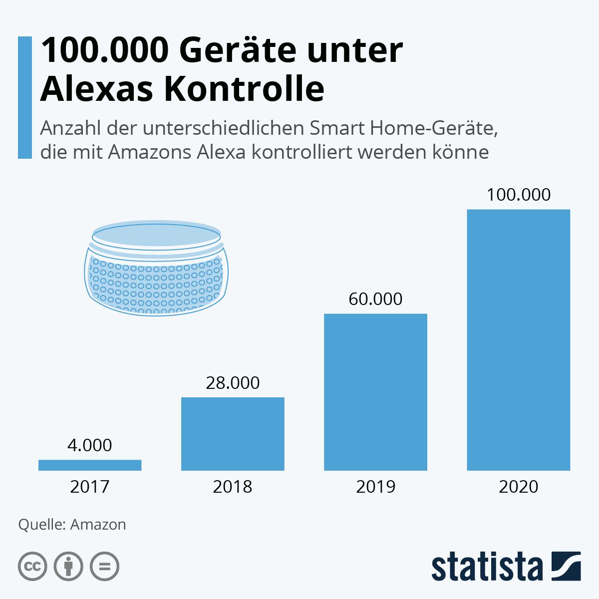 Infografik: 100.000 Geräte unter Alexas Kontrolle | Statista
