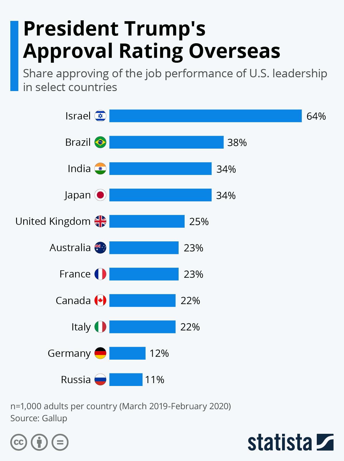Рейтинг одобрения Трампа вне США