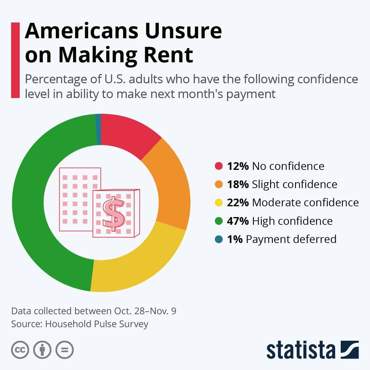 Infographic: Americans Unsure on Making Rent | Statista