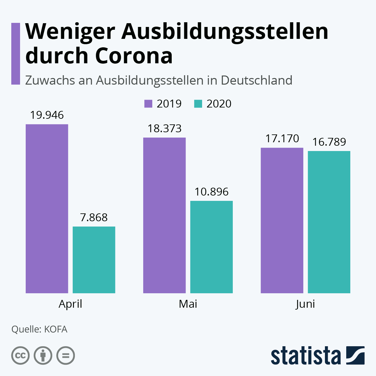 Infografik: Weniger Ausbildungsstellen durch Corona | Statista