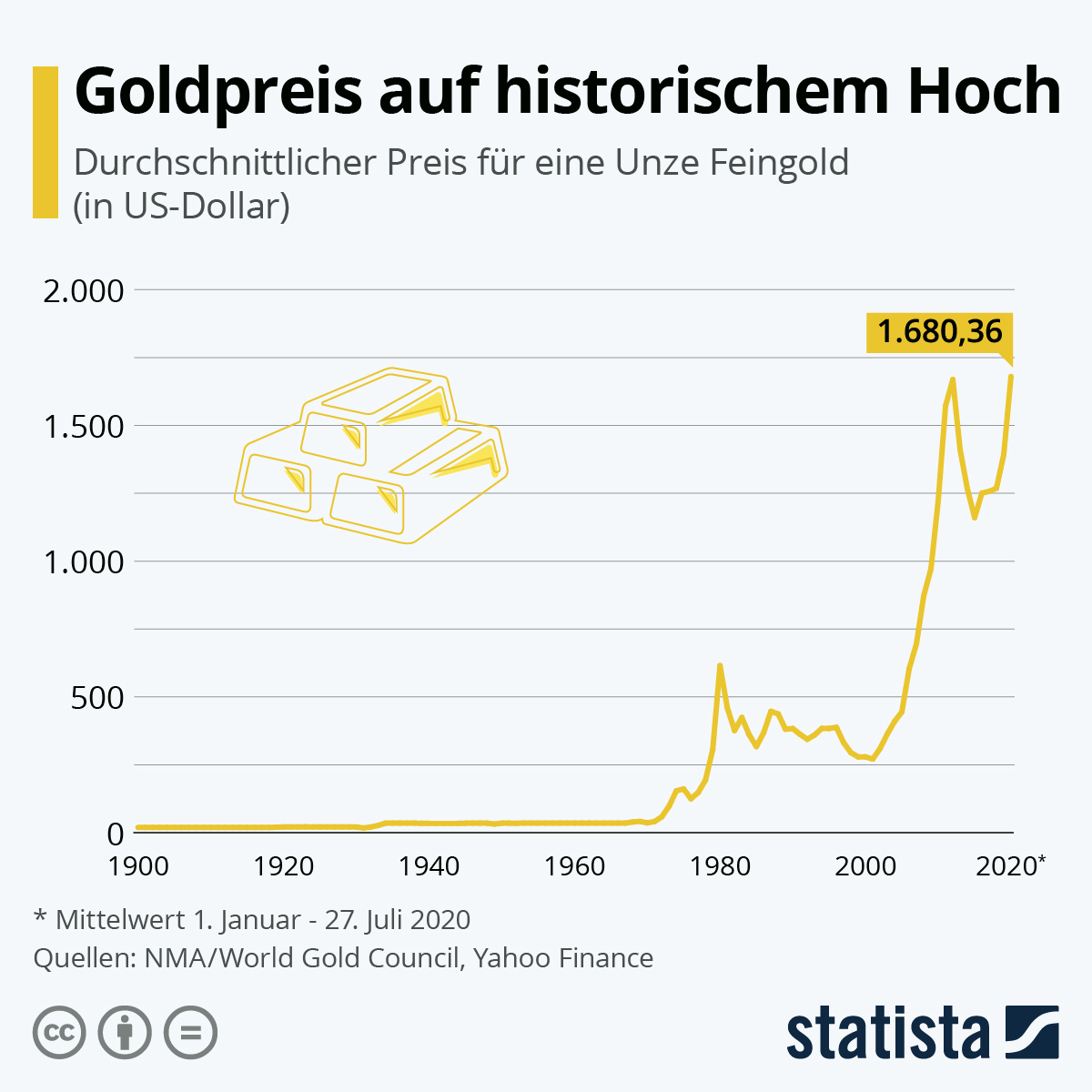 Infografik: Goldpreis auf historischem Hoch | Statista