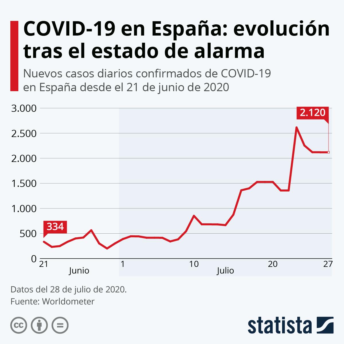 Infografía: COVID-19 en España: evolución tras el estado de alarma | Statista
