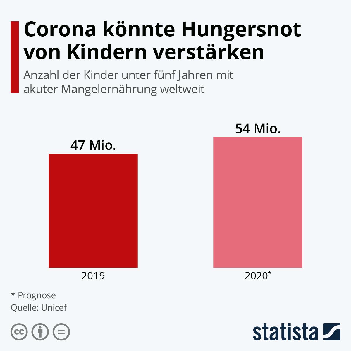 Infografik: Corona könnte Hungersnot von Kindern verstärken | Statista
