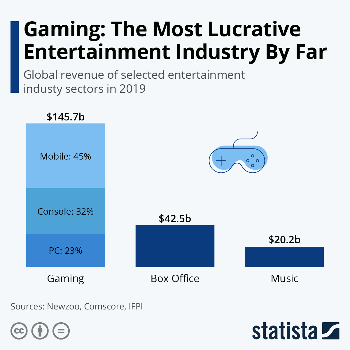 Infographic: Gaming: The Most Lucrative Entertainment Industry By Far | Statista