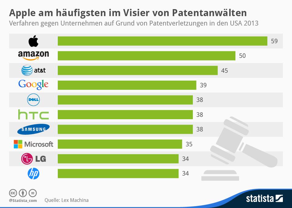 Infografik: Apple am häufigsten im Visier von Patentanwälten | Statista