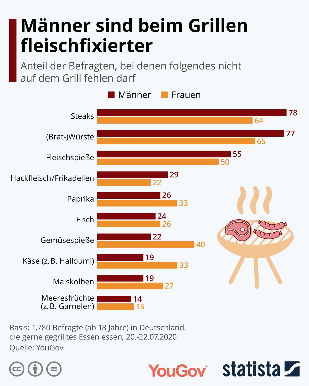 Infografik: Männer sind beim Grillen fleischfixierter | Statista