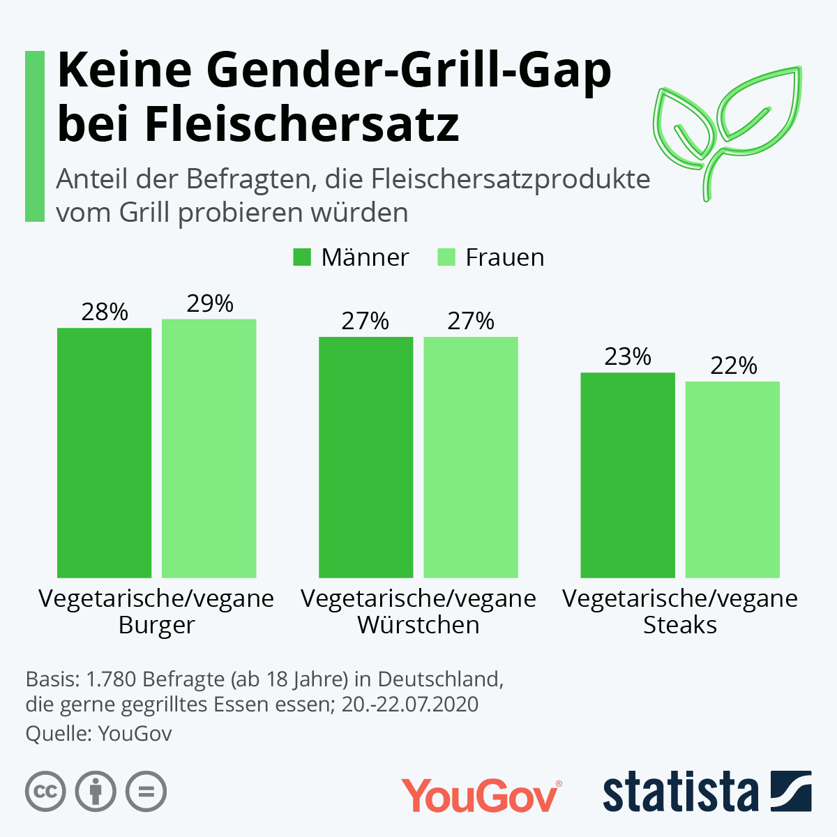 Infografik: Keine Gender-Grill-Gap bei Fleischersatz | Statista