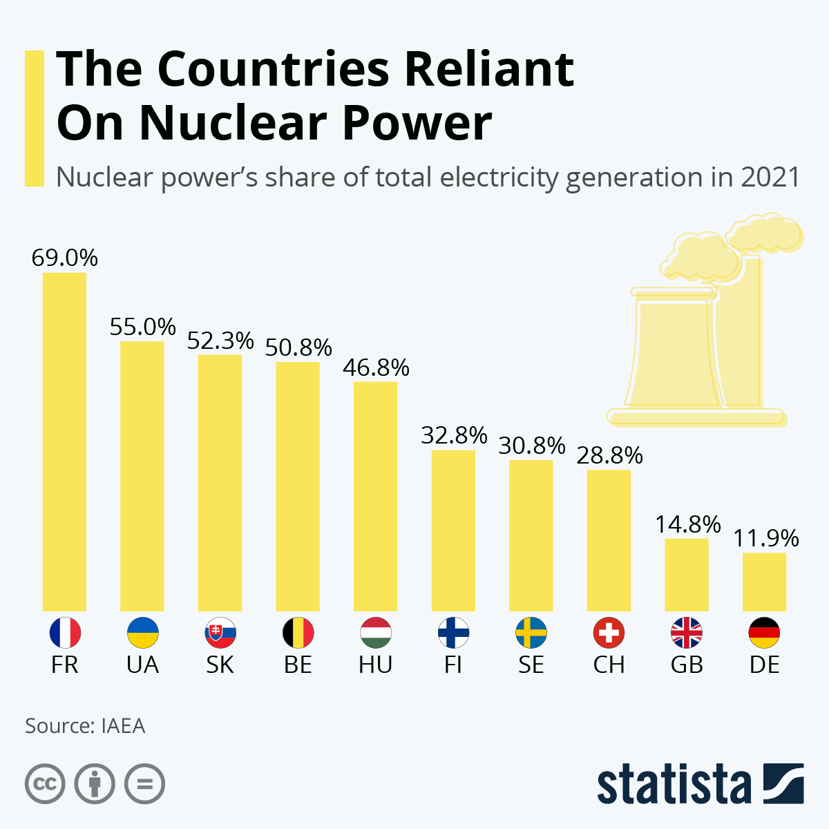 Infographic: The Countries Reliant On Nuclear Power | Statista