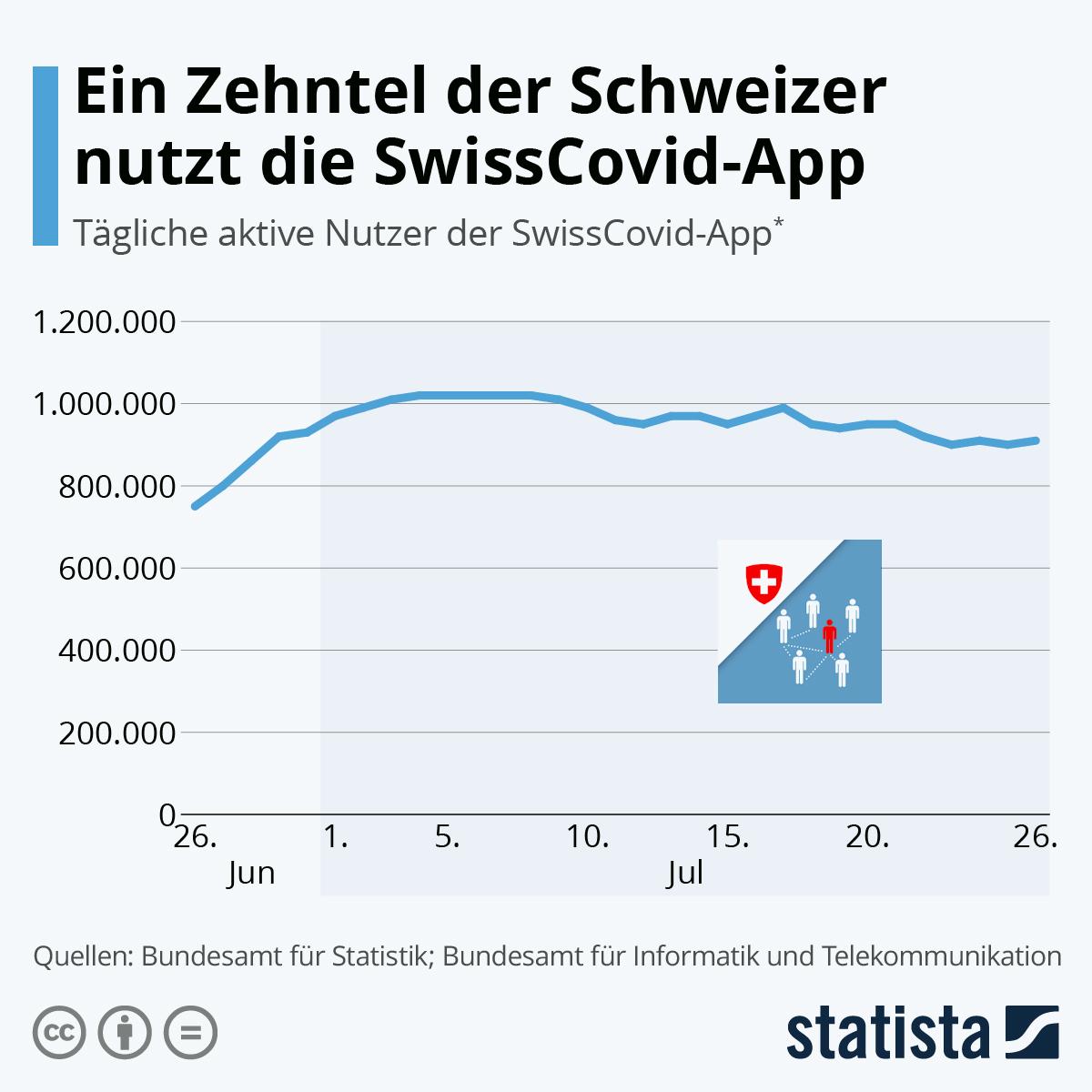 Infografik: Ein Zehntel der Schweizer nutzt die SwissCovid-App | Statista