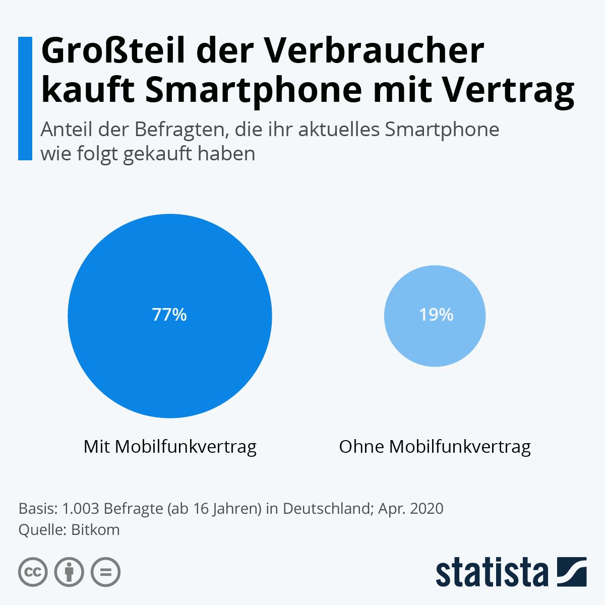 Infografik: Großteil der Verbraucher kauft Smartphone mit Vertrag   Statista
