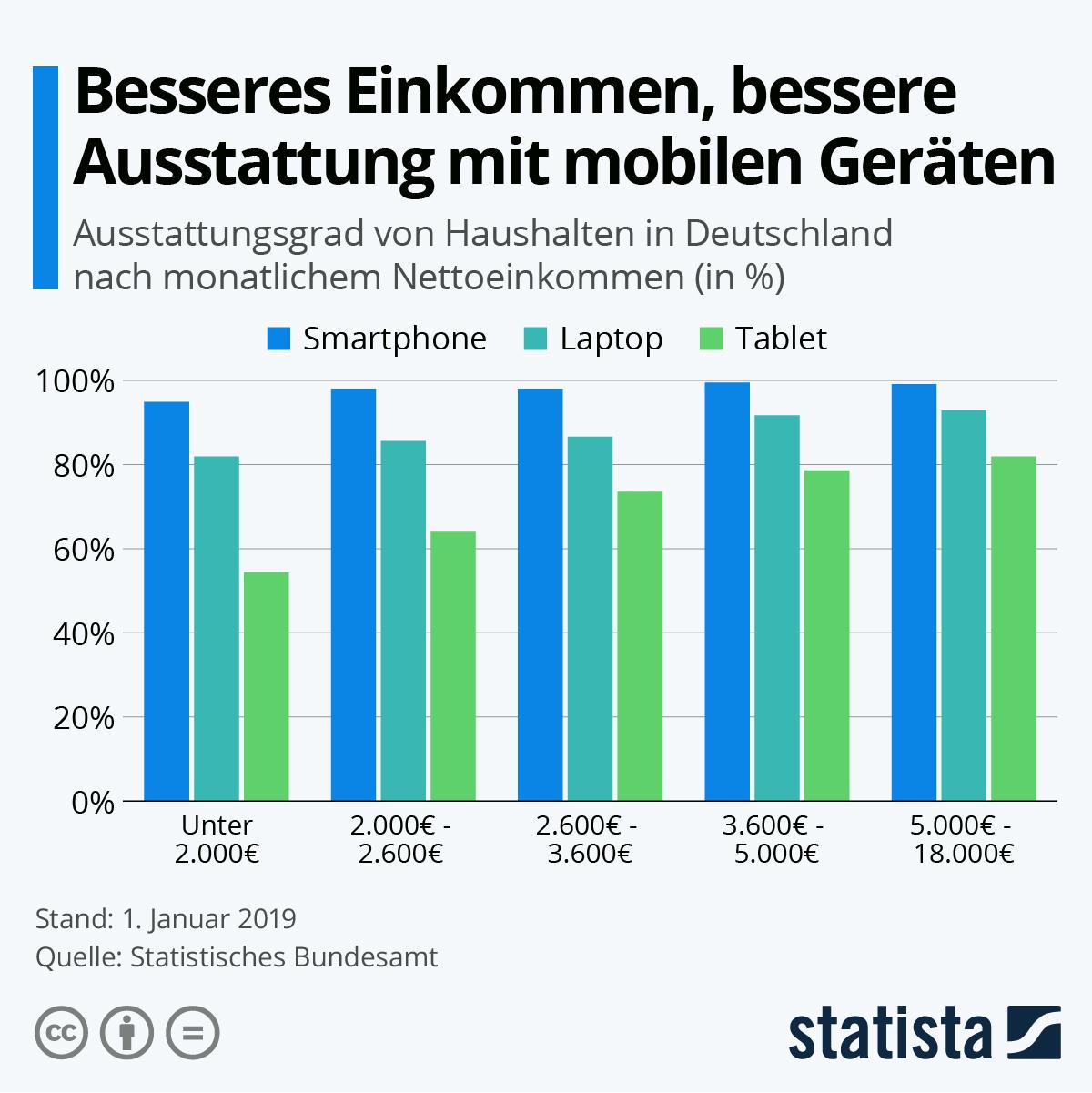 Infografik: Besseres Einkommen, bessere Ausstattung mit mobilen Geräten   Statista