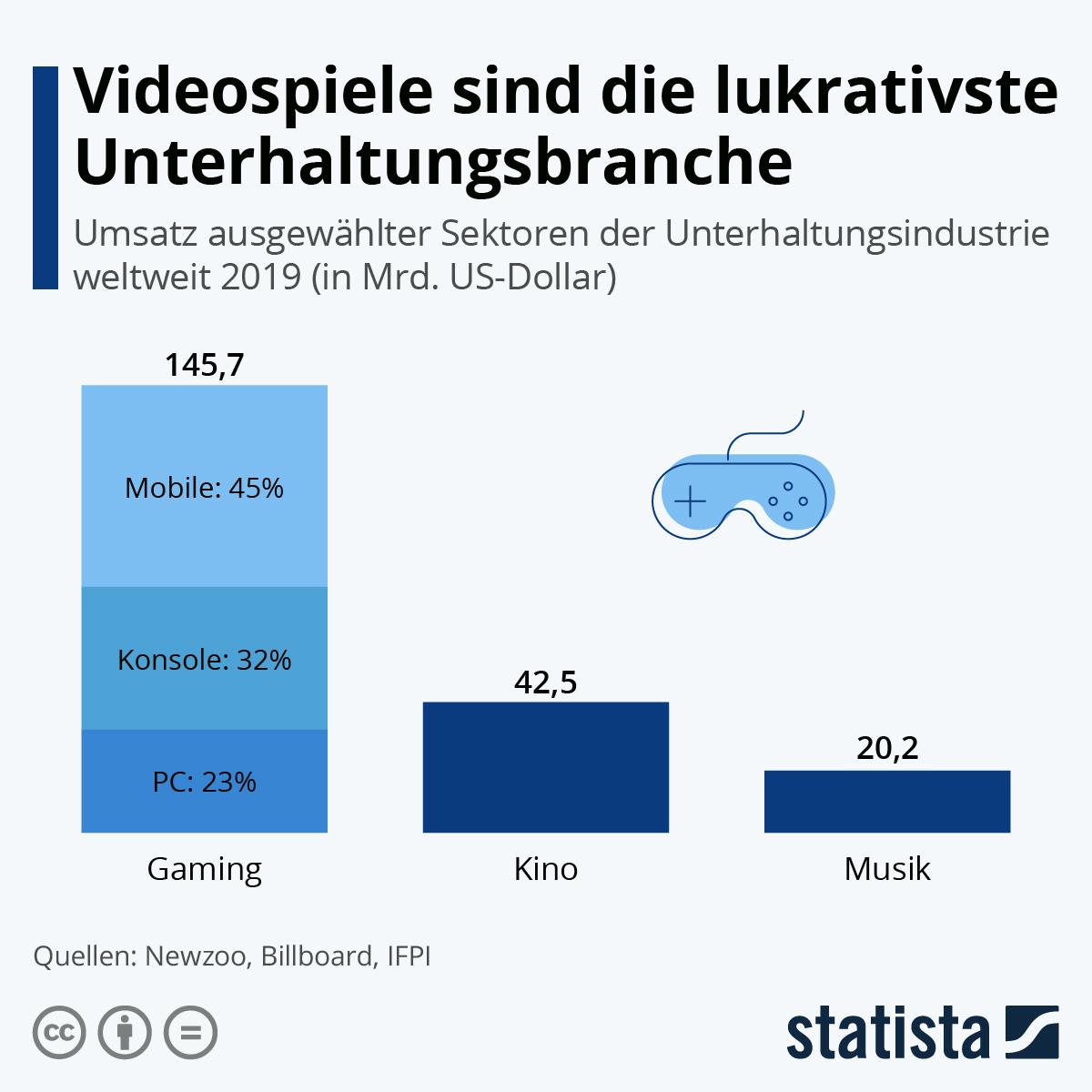 Infografik: Videospiele sind die lukrativste Unterhaltungsbranche | Statista