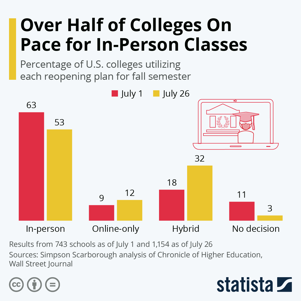 Infographic: Over Half of Colleges On Pace for In-Person Classes | Statista