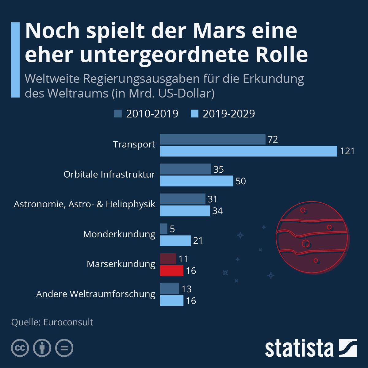 Infografik: Noch spielt der Mars eine eher untergeordnete Rolle | Statista