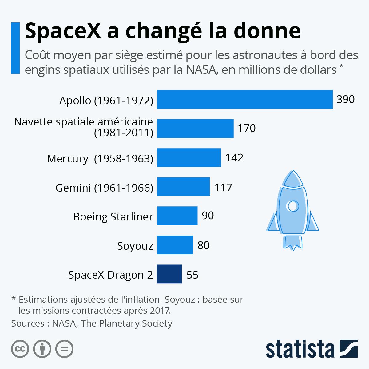 Infographie: Comment SpaceX a changé la donne pour la NASA | Statista