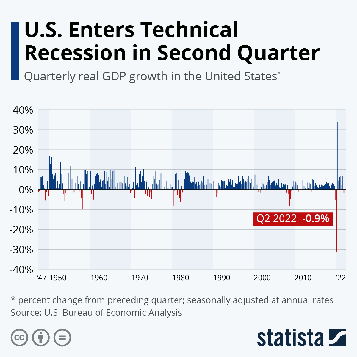 Infographic: U.S. Economy Suffers Historic Slowdown Amid Pandemic | Statista