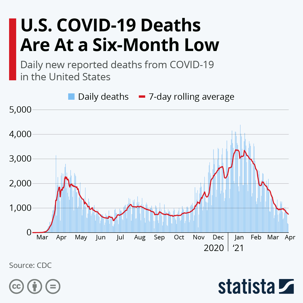 Infographic: U.S. COVID-19 Deaths Are At a Six-Month Low | Statista