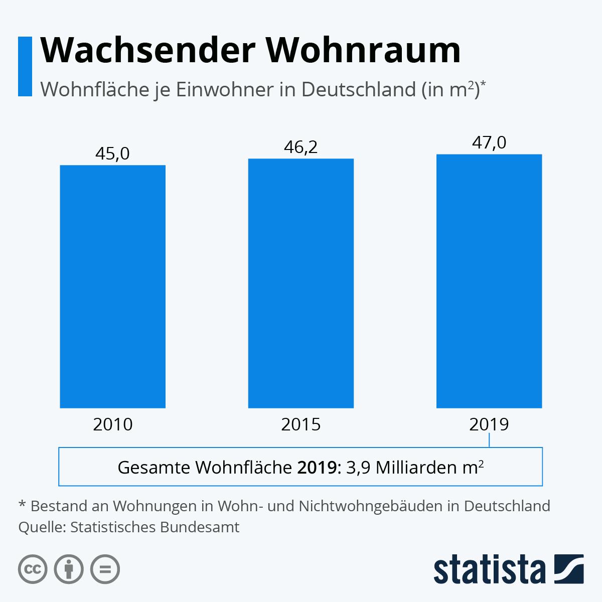 Infografik: Wachsender Wohnraum | Statista