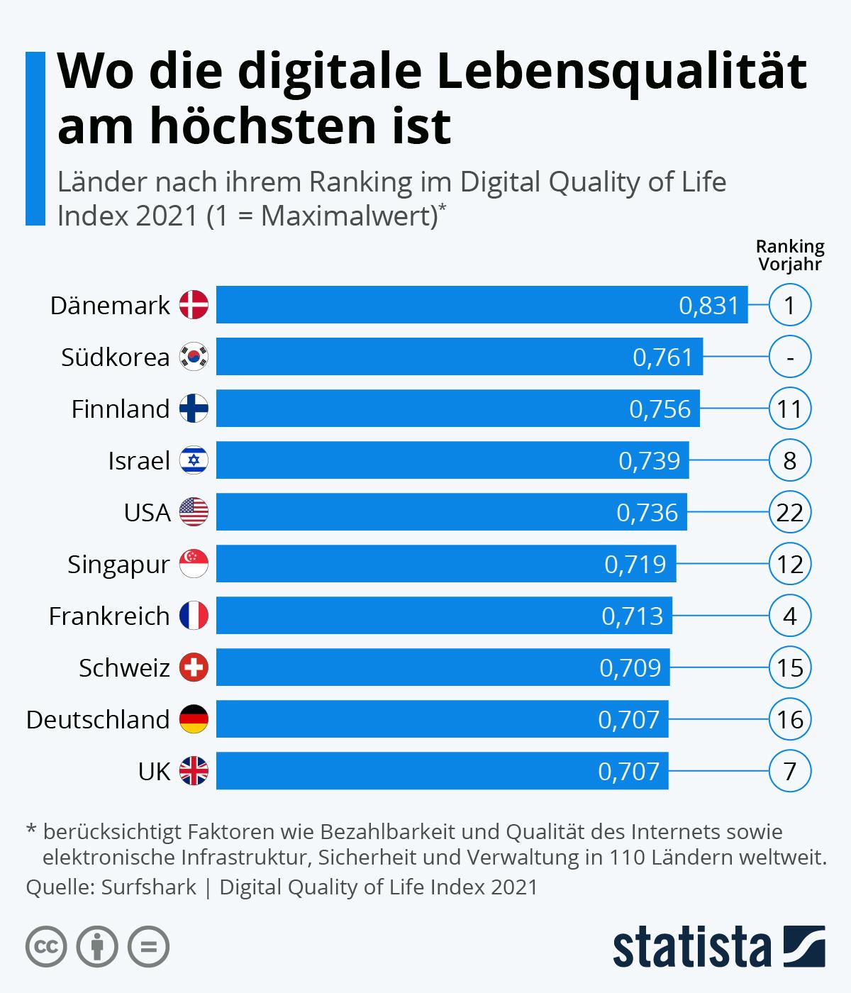 Digitalisierung ist eine offene Baustelle in Deutschland | Statista
