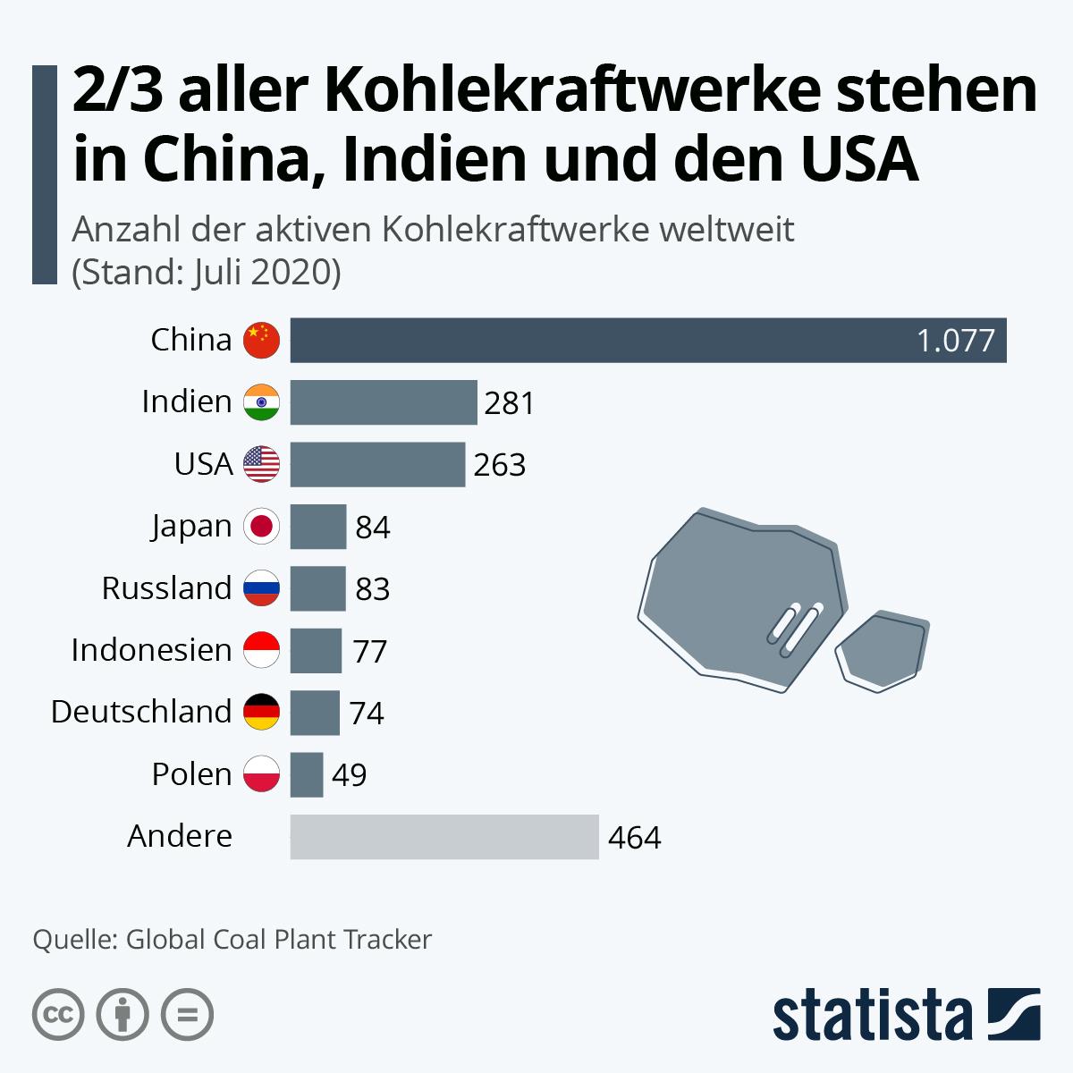 2/3 aller Kohlekraftwerke stehen in China, Indien und den USA | Statista