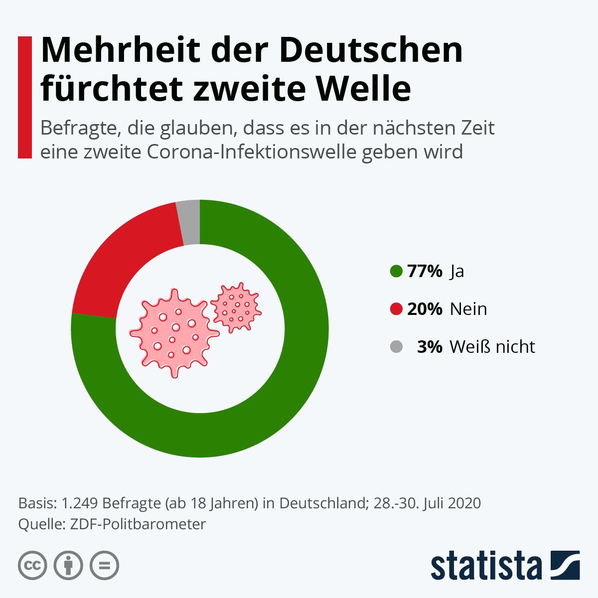 Infografik: Mehrheit der Deutschen fürchtet zweite Welle | Statista
