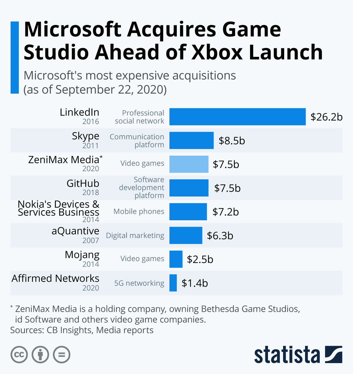 Infographic: Microsoft Acquires Game Studio Ahead of Xbox Launch | Statista