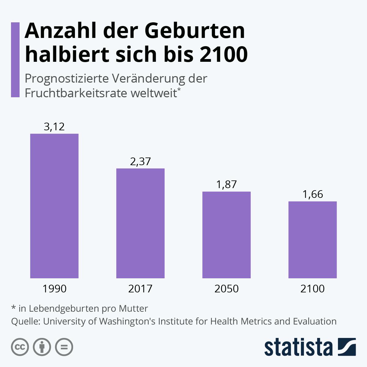 Infografik: Anzahl der Geburten halbiert sich bis 2100   Statista