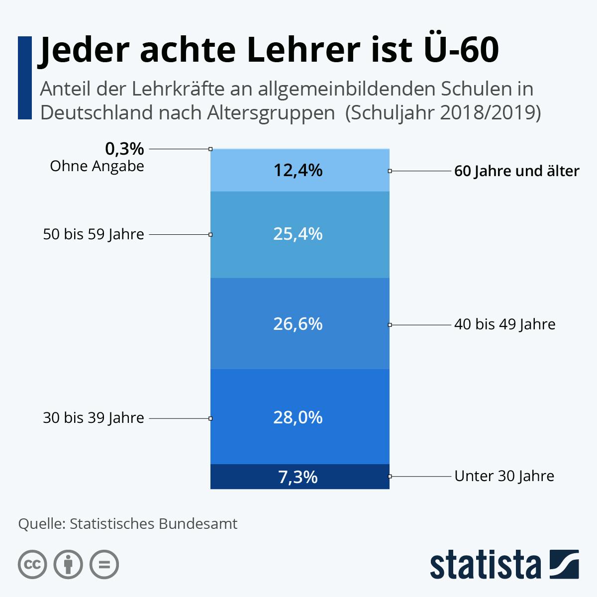Infografik: Jeder achte Lehrer ist Ü-60 | Statista