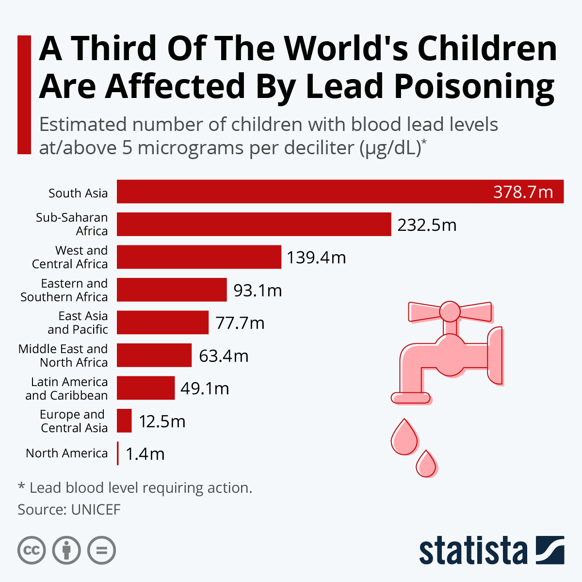 Infographic: A Third Of The World's Children Are Affected By Lead Poisoning   Statista