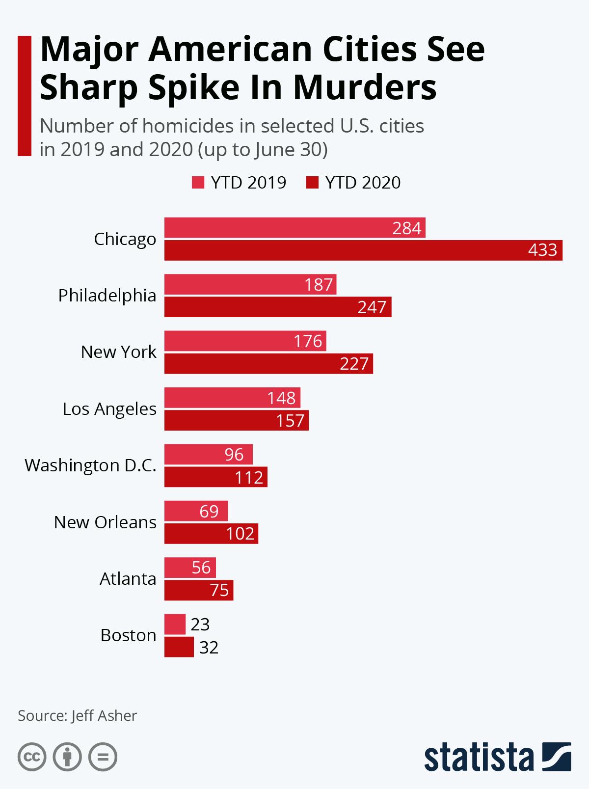 Infographic: Major American Cities See Sharp Spike In Murders | Statista