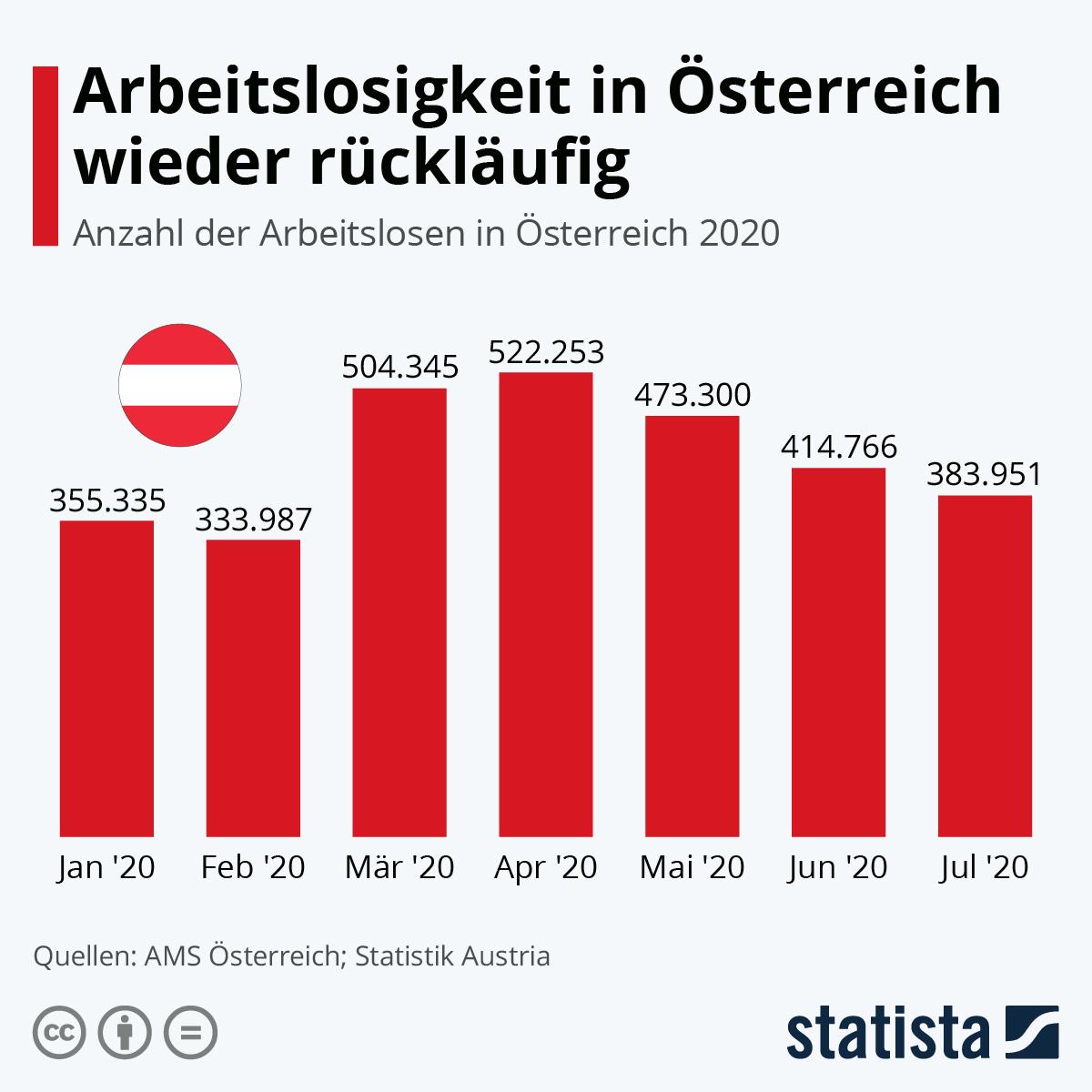 Infografik: Arbeitslosigkeit in Österreich wieder rückläufig | Statista