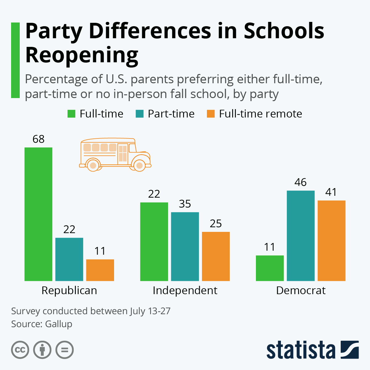 Infographic: Party Differences in Schools Reopening | Statista
