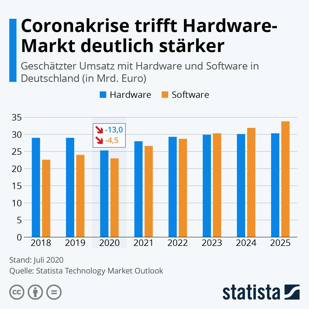 Infografik: Coronakrise trifft Hardware-Markt deutlich stärker | Statista