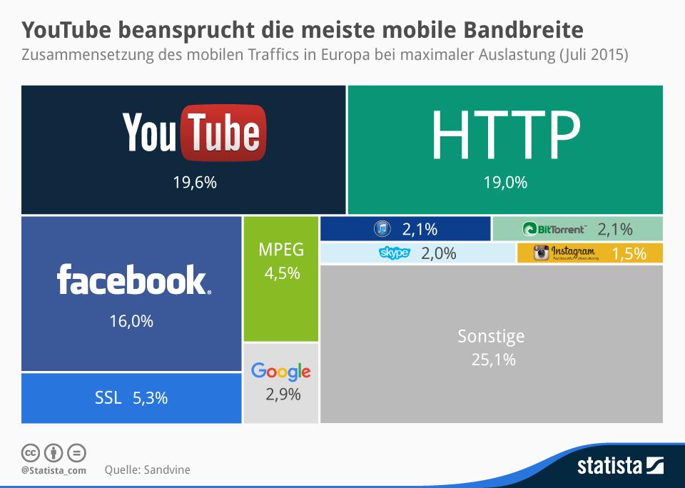 Infografik: YouTube beansprucht die meiste mobile Bandbreite | Statista
