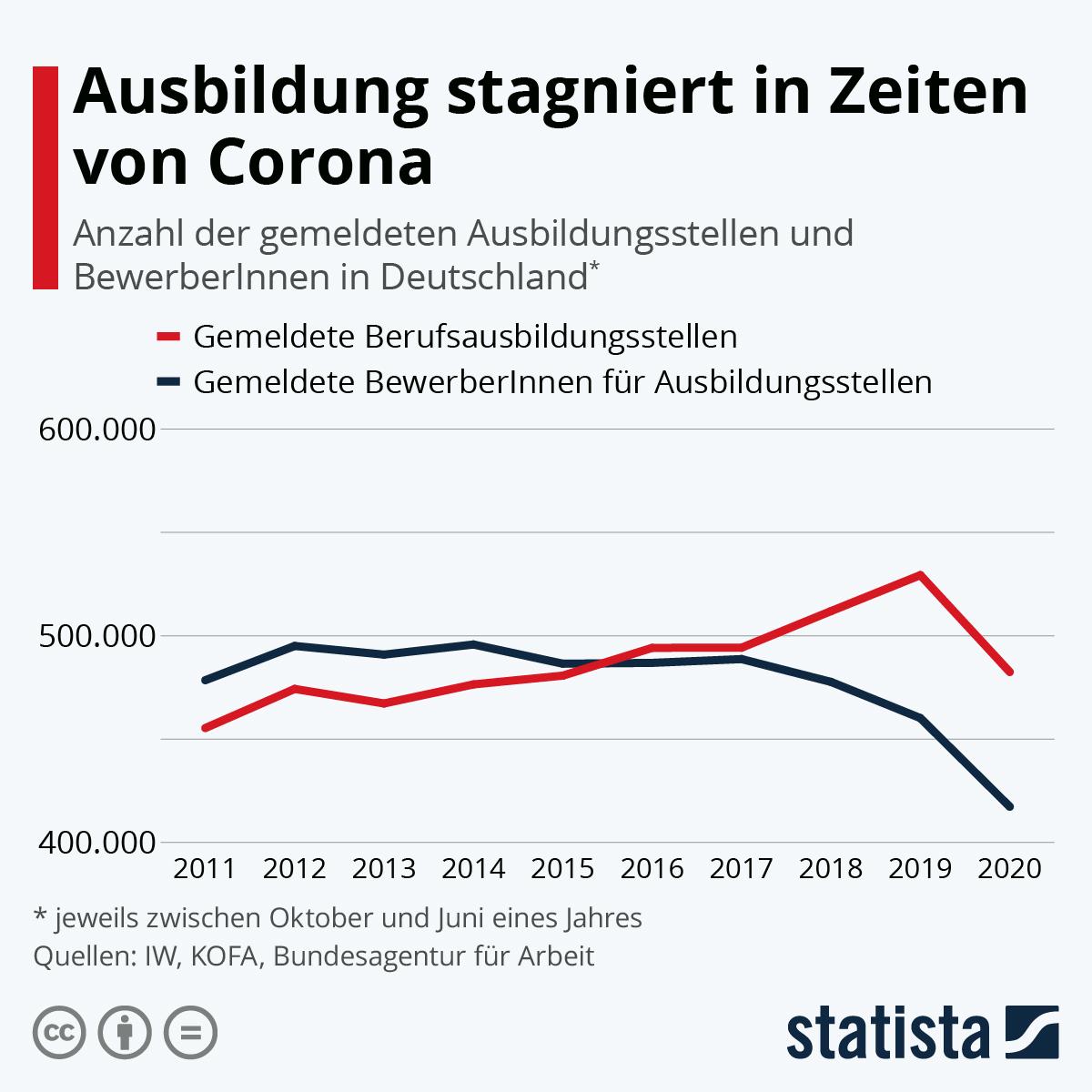 Infografik: Ausbildung stagniert in Zeiten von Corona | Statista
