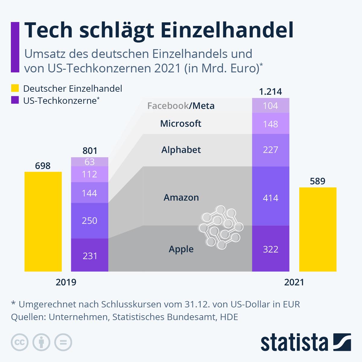 Infografik: Tech schlägt Einzelhandel | Statista