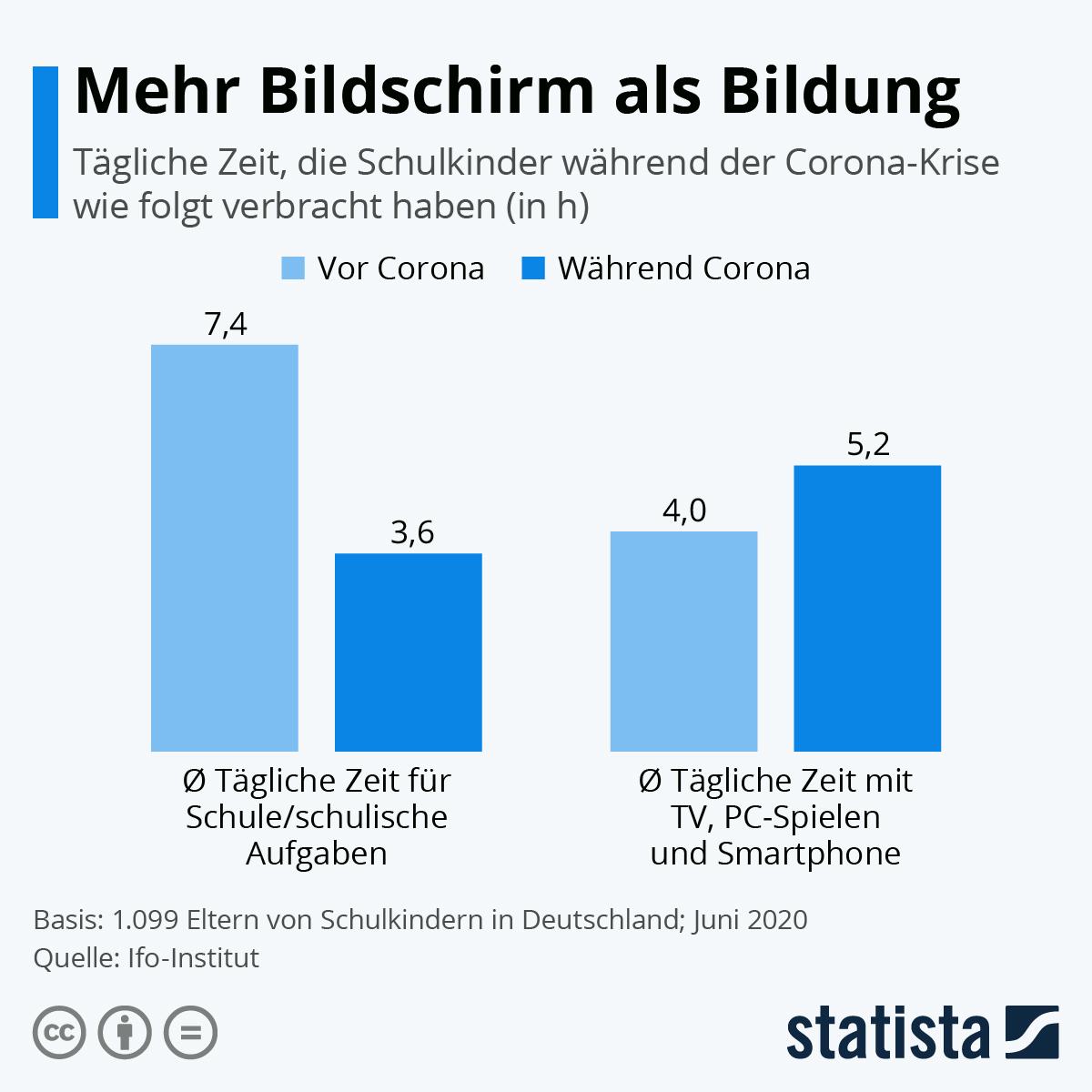 Infografik: Mehr Bildschirm als Bildung | Statista