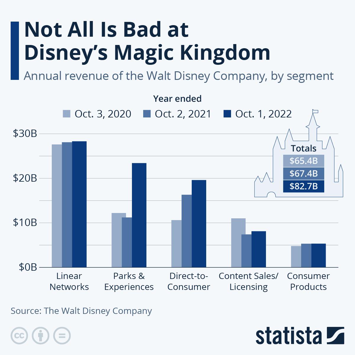 Infographic: Coronavirus Changes Face of Disney's Business | Statista
