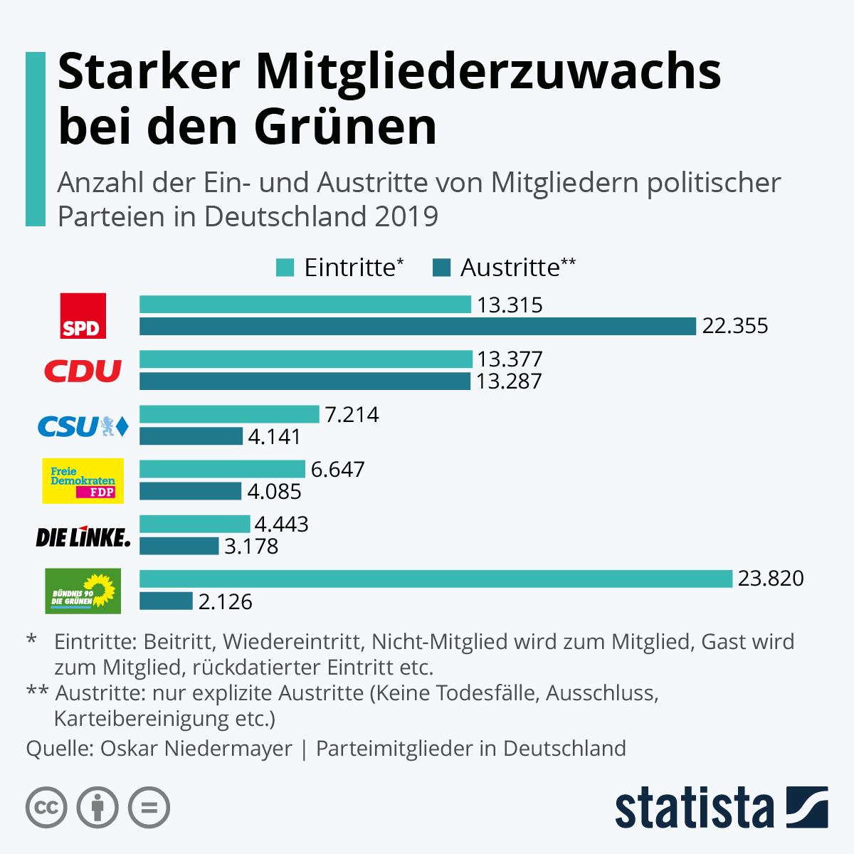 Infografik: Starker Mitgliederzuwachs bei den Grünen | Statista