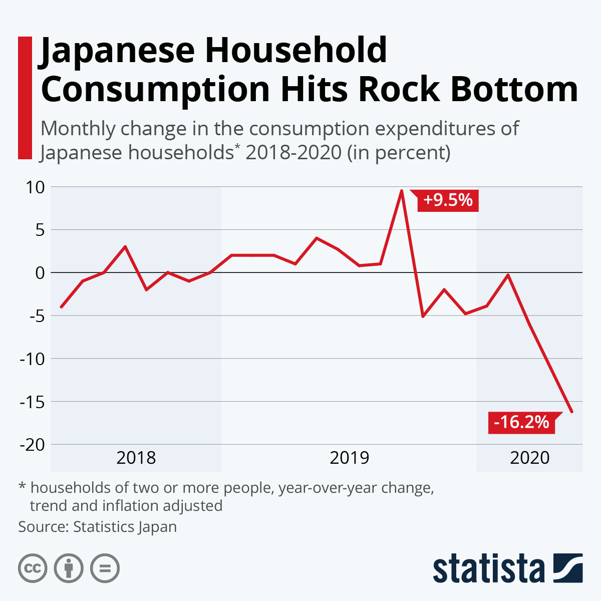 Infographic: Japanese Household Consumption Hits Rock Bottom | Statista