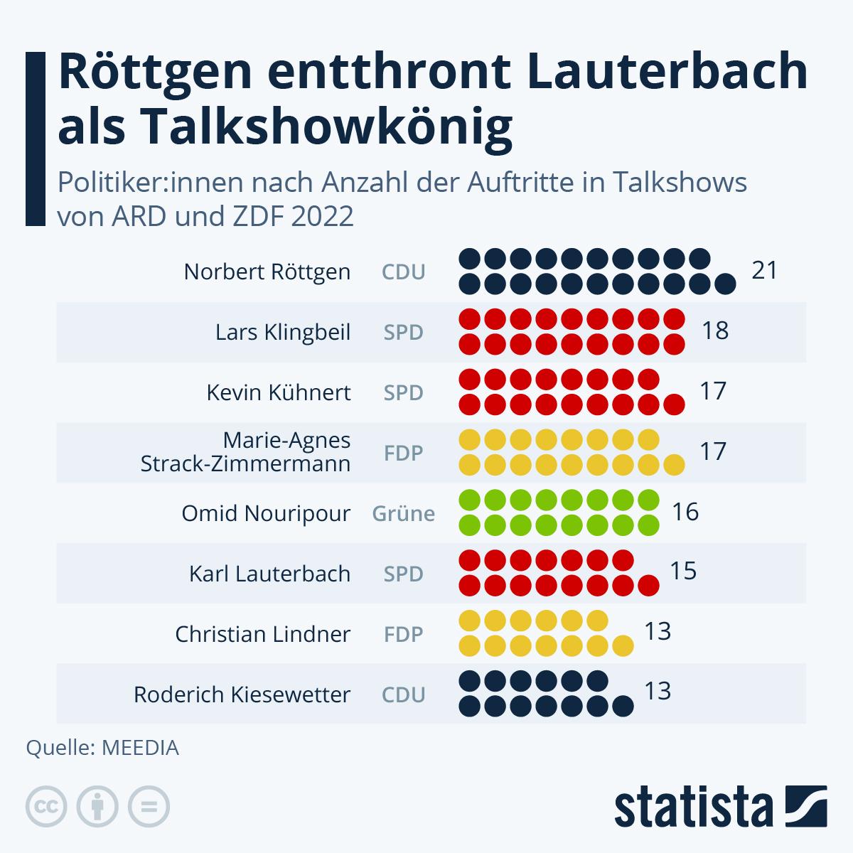 Infografik: Gern geladene Gäste   Statista