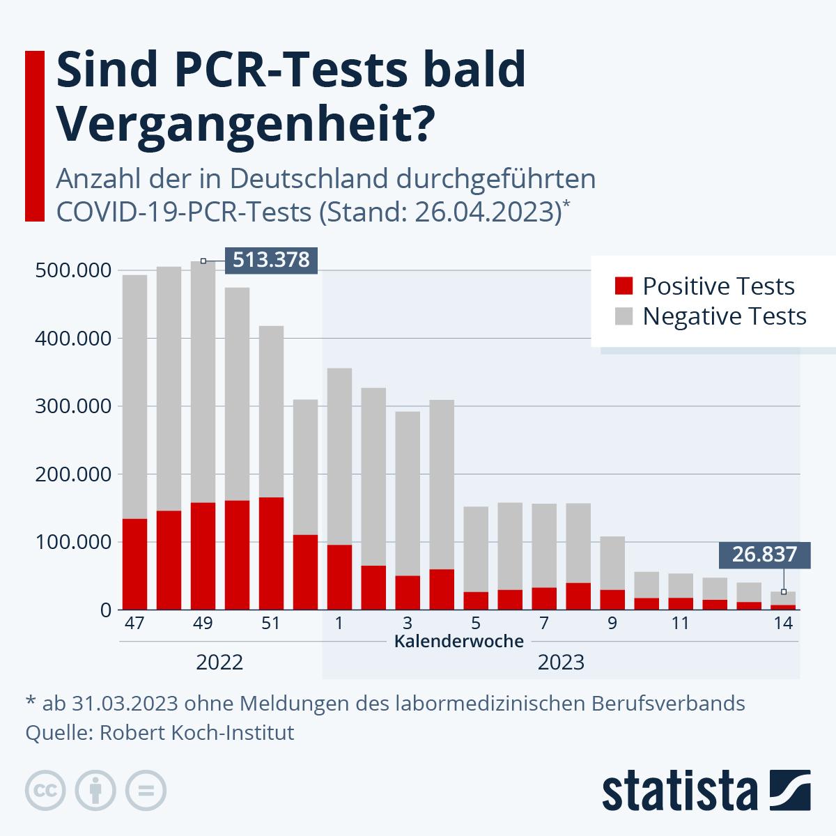 Infografik: Anteil positiver Corona-Tests steigt | Statista