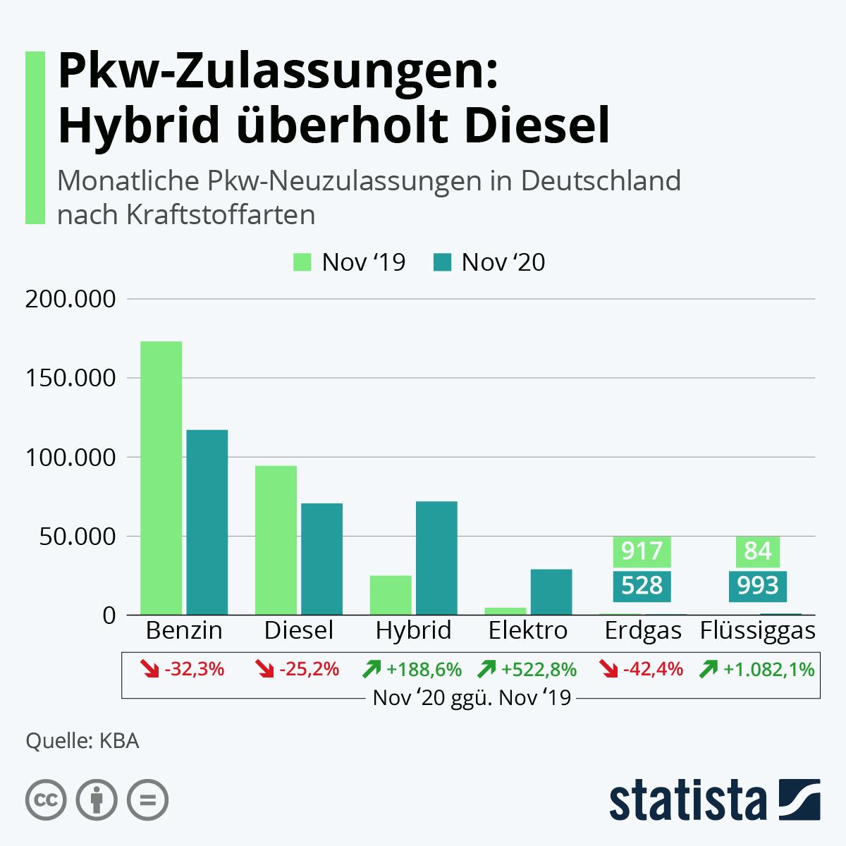 Infografik: Pkw-Zulassungen: Hybrid überholt Diesel   Statista