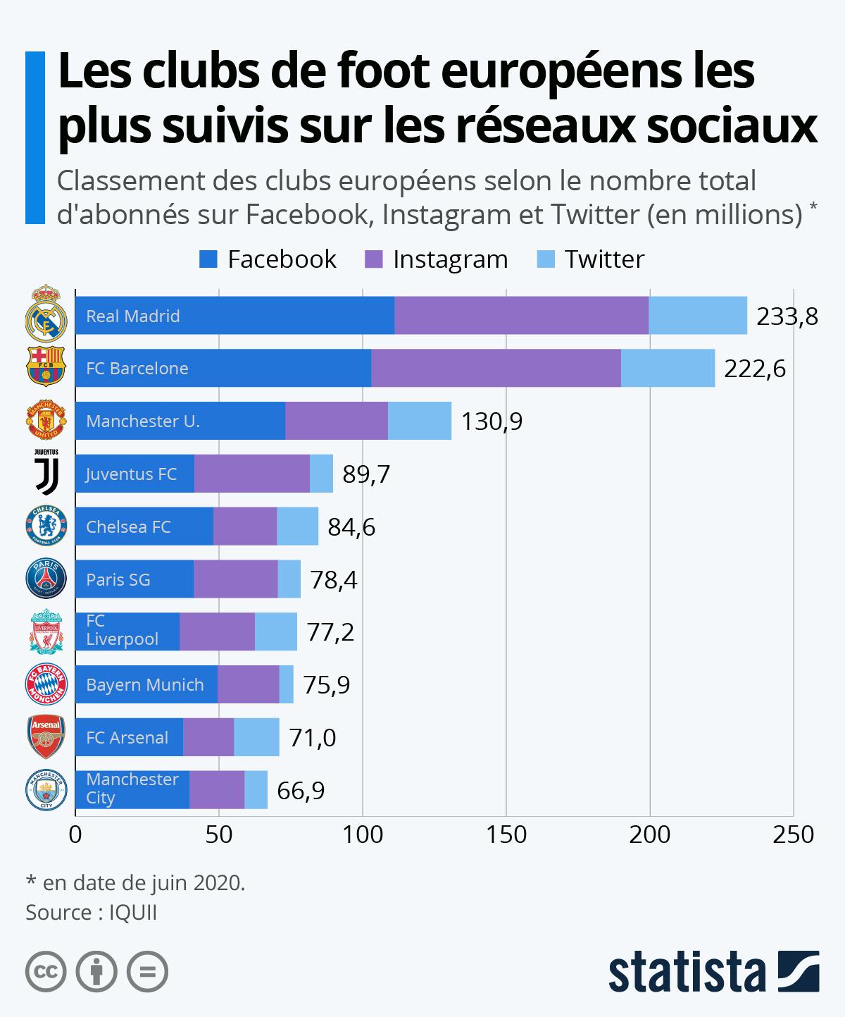 Infographie: Les clubs de foot européens les plus suivis sur les réseaux sociaux | Statista