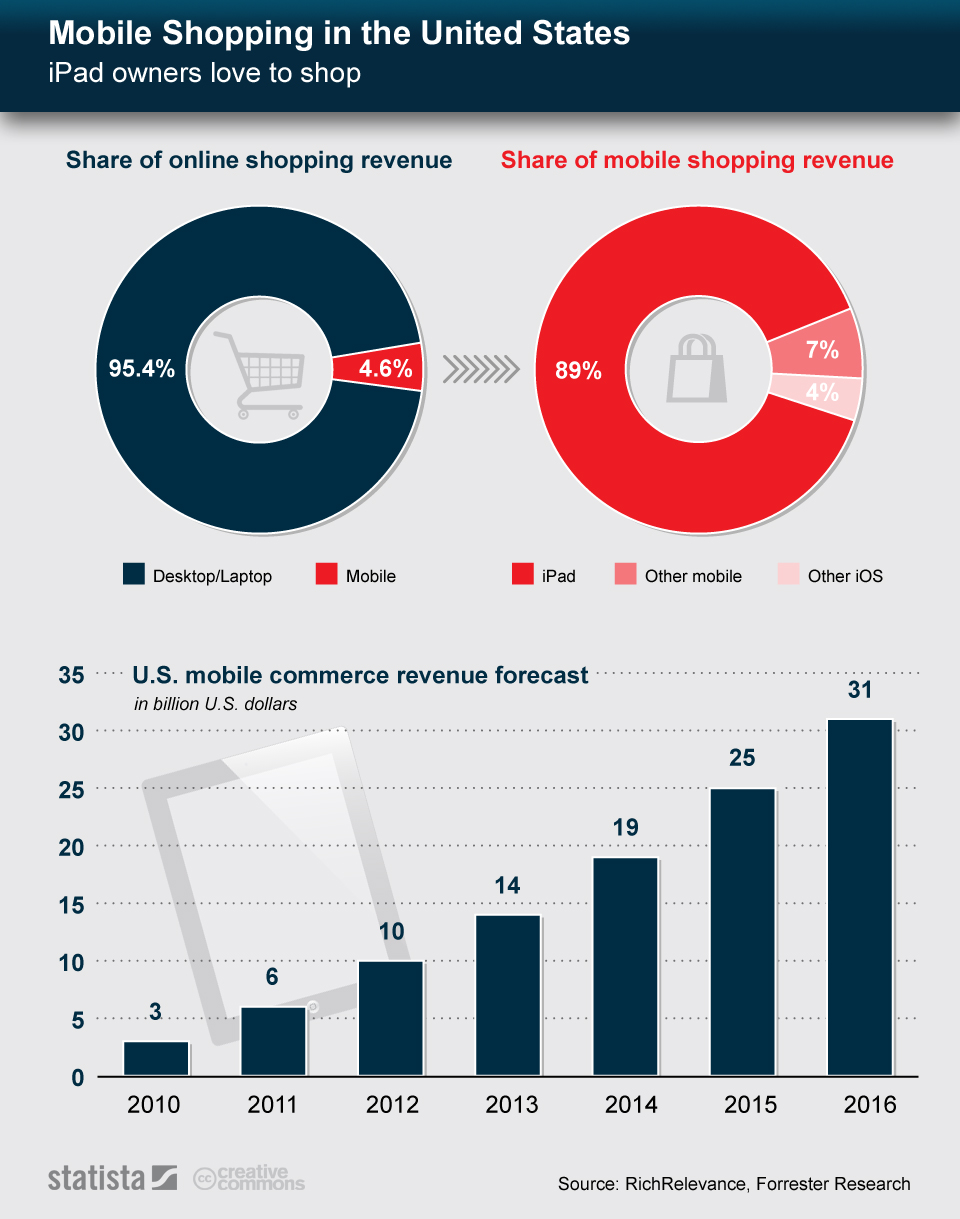Infographic: Mobile Shopping in the United States   Statista