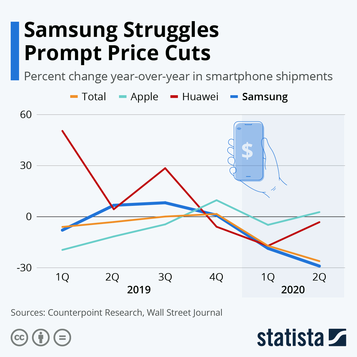 Infographic: Samsung Struggles Prompt Price Cuts | Statista