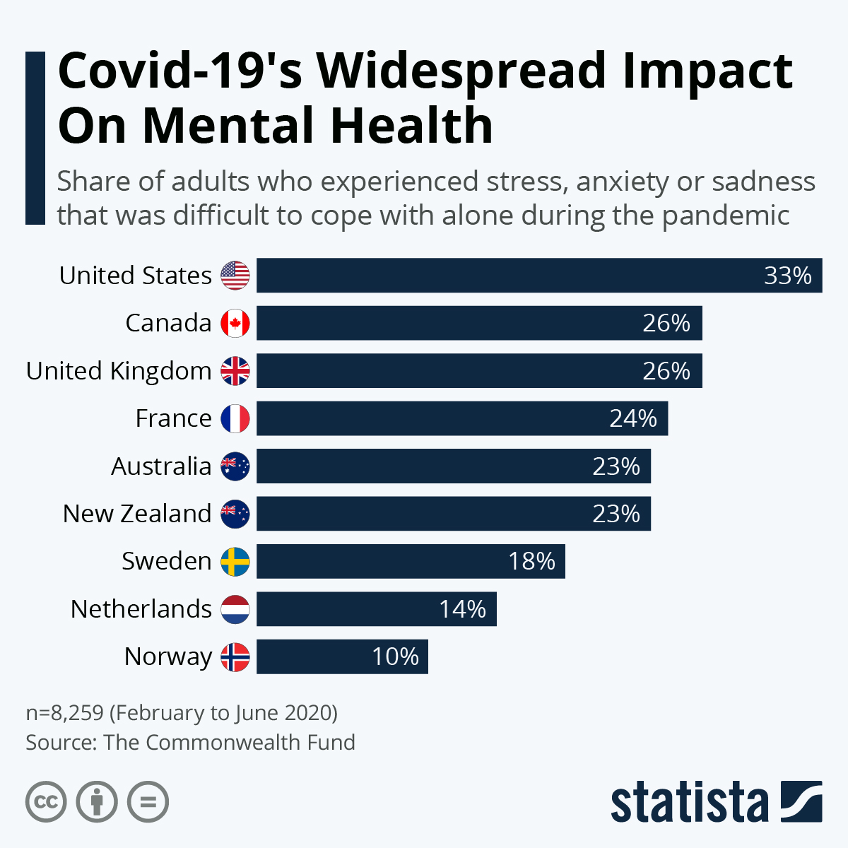 Infographic: Covid-19's Widespread Impact On Mental Health | Statista