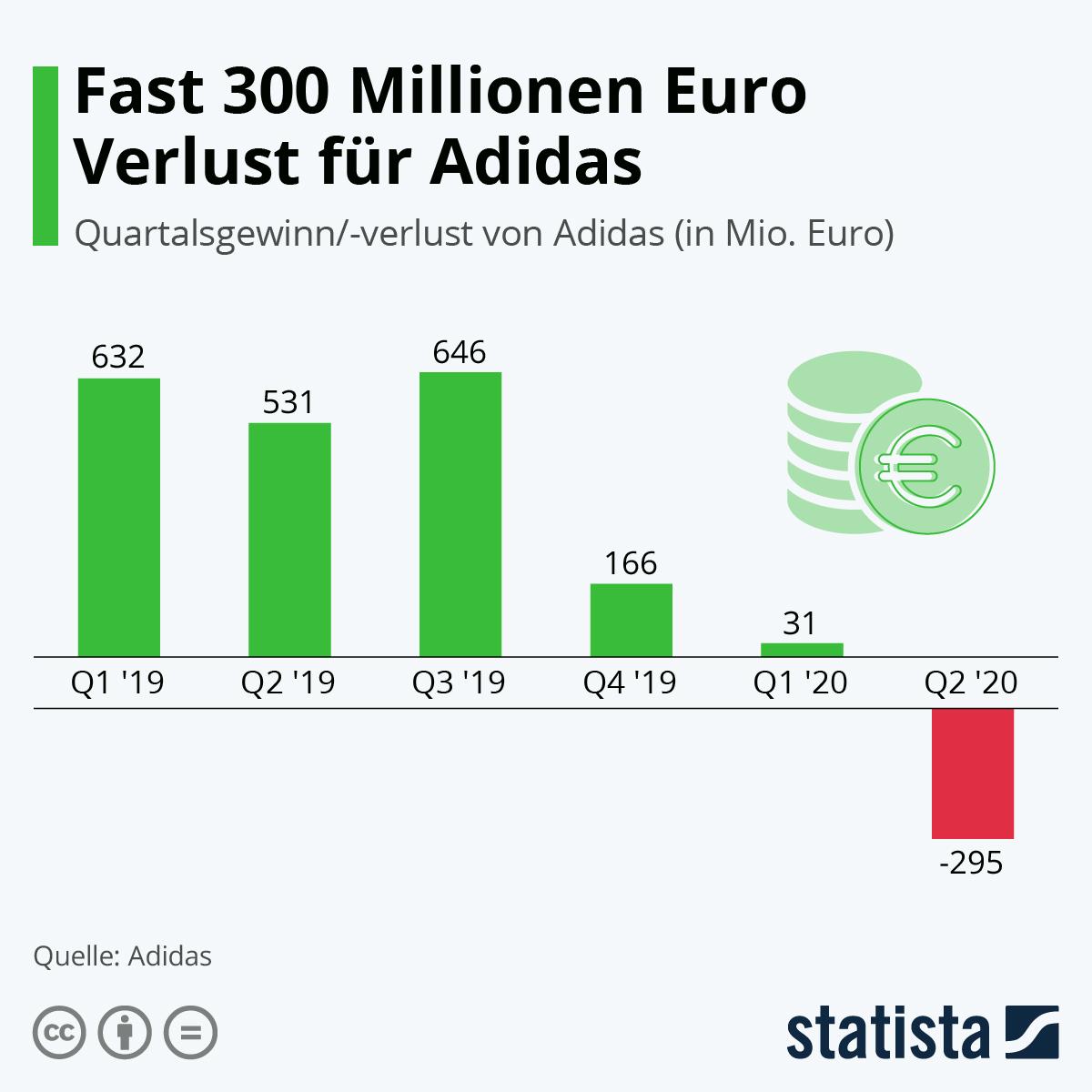 Infografik: Fast 300 Millionen Euro Verlust für Adidas | Statista
