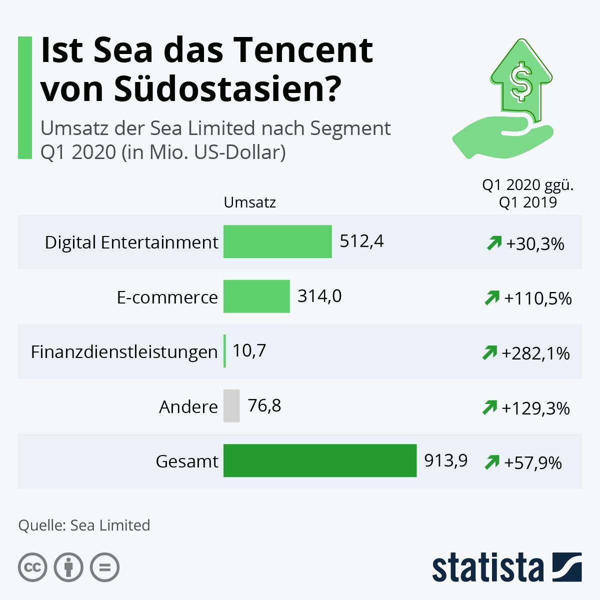 Infografik: Ist Sea das Tencent von Südostasien | Statista