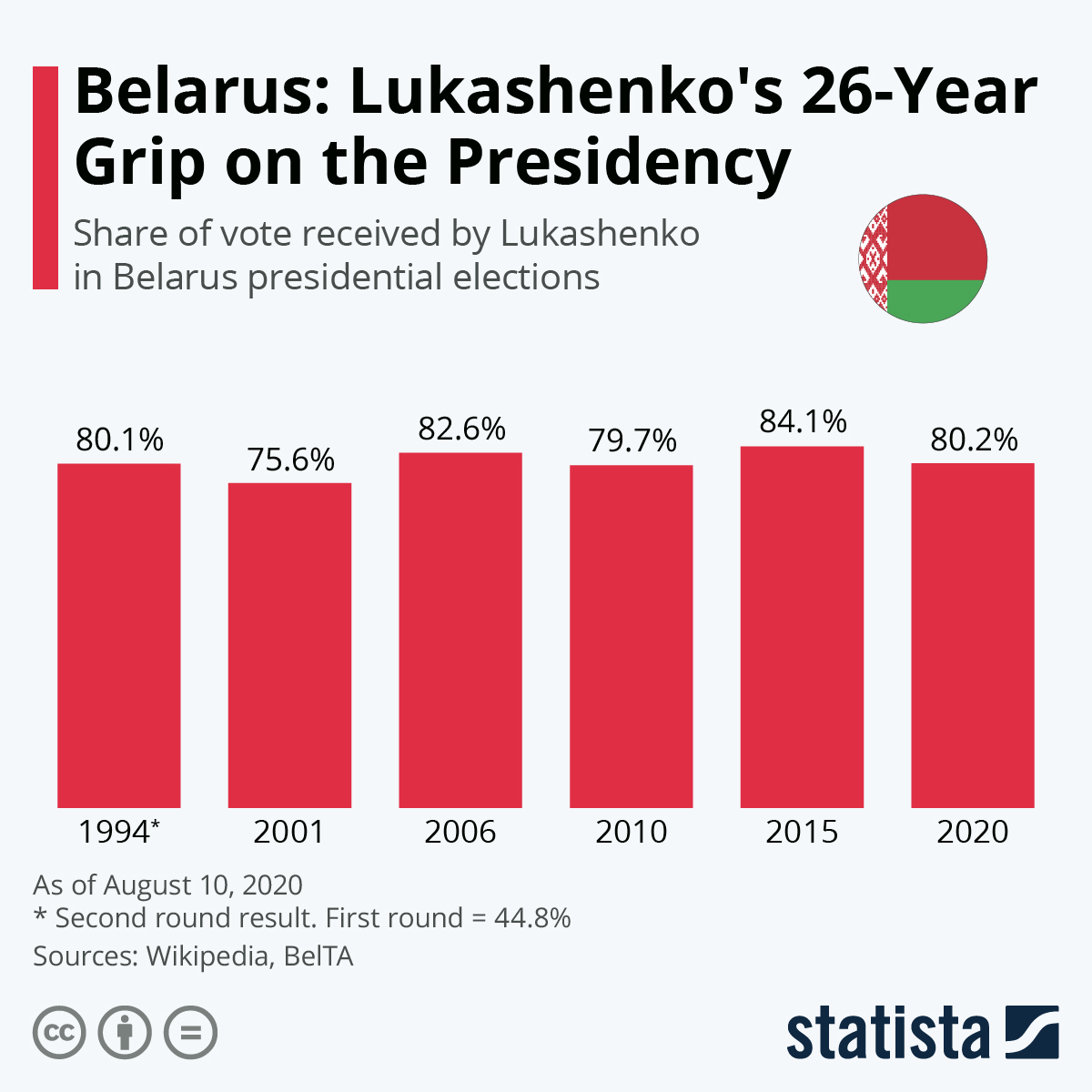 Infographic: Belarus: Lukashenko's 26-Year Grip on the Presidency | Statista